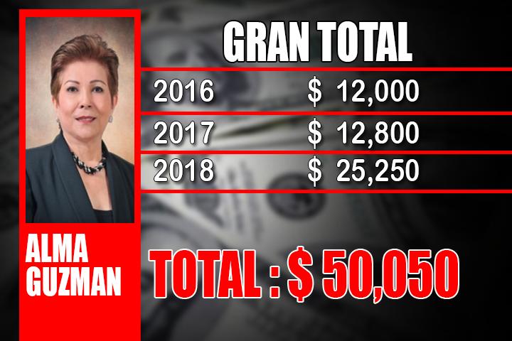 ALMA GUZMAN GRAN TOTAL
