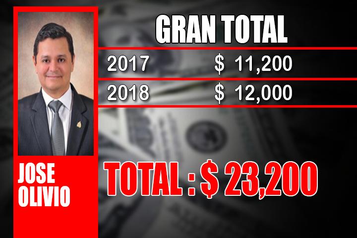 JOSE OLIVIO RODRIGUEZ GRAN TOTAL