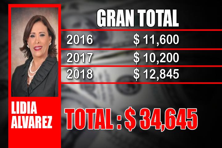 LIDIA ALVAREZ GRAN TOTAL